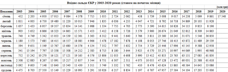 Украина начала новый год с рекордными 17,6 млрд на казначейском счету