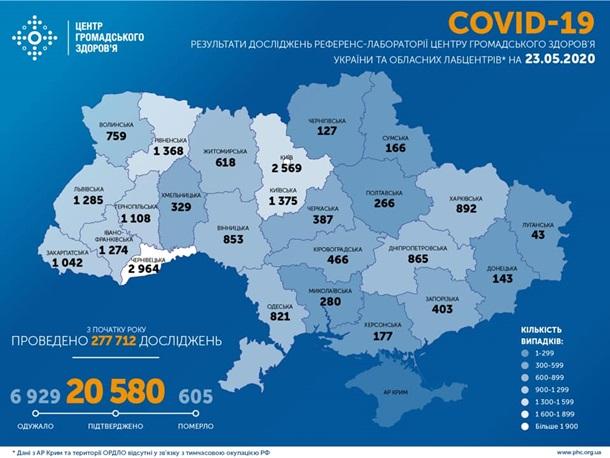 В Украине уже 20 580 случаев COVID-19, из них 432 - за сутки